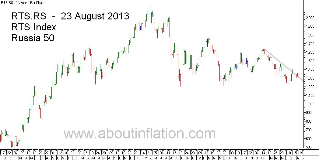 RTS 50  Index Trend Line - bar chart - 23 August 2013 - RTS 50 индекс гистограммы