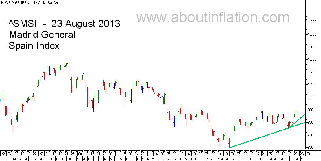 SMSI  Index Trend Line - bar chart - 23 August 2013 - SMSI Índice de gráfico de barras