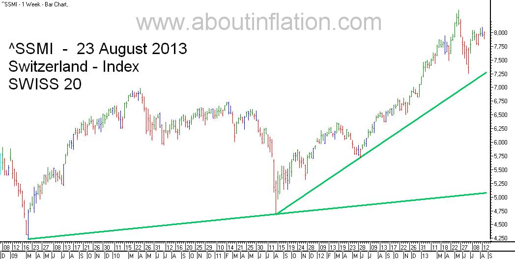 SSMI  Index TrendLine - bar chart - 23 August 2013 - SMI indice de graphique à barres