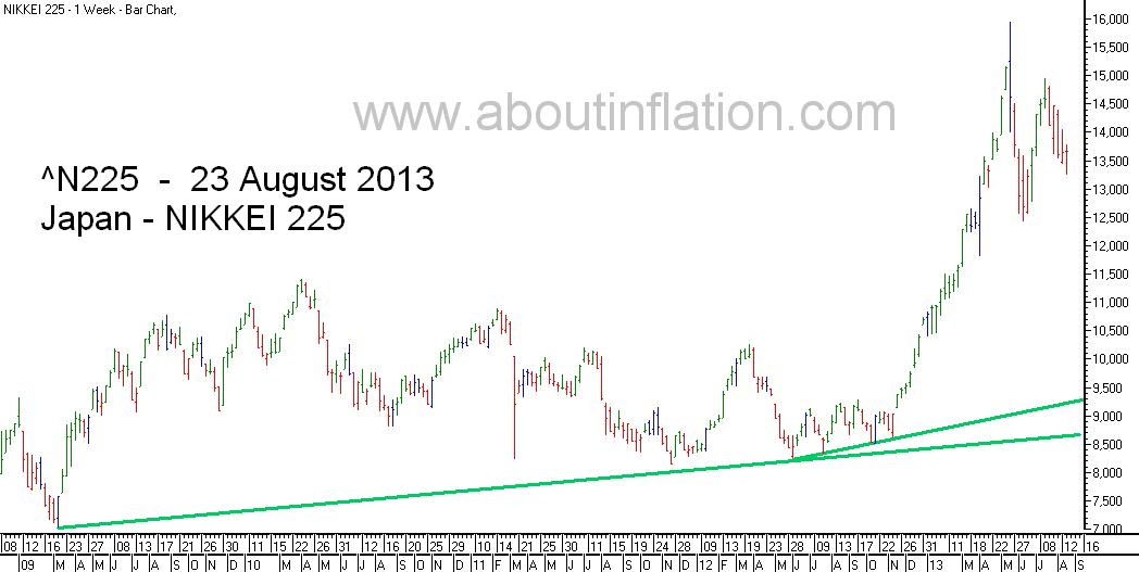 Nikkei 225 Index TrendLine - bar chart - 23 August 2013 - 日経225種平均株価の棒グラフ