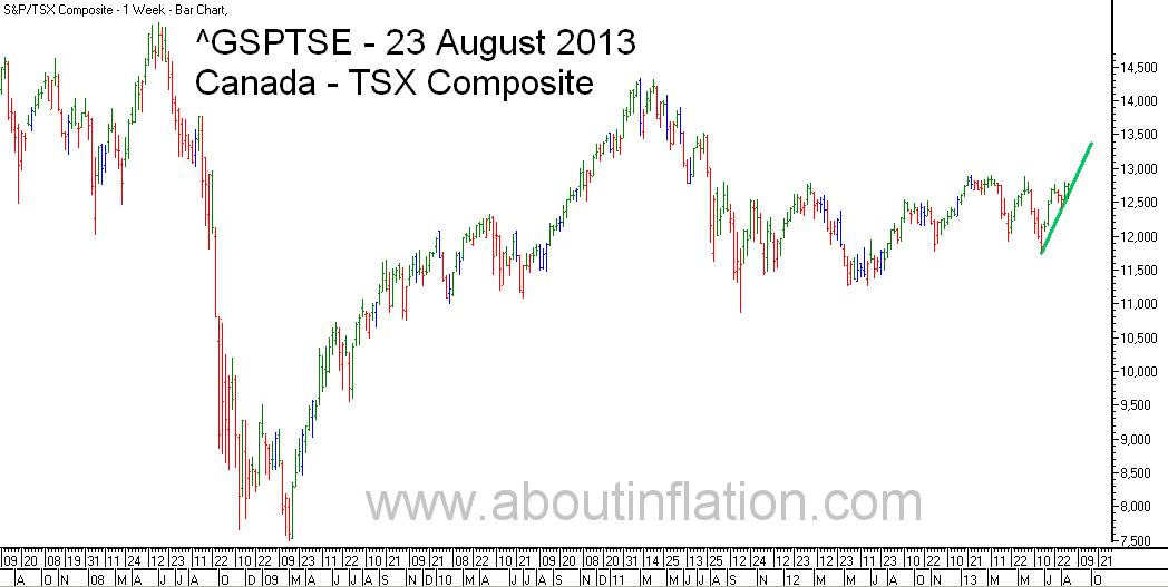 TSX Composite Index TrendLine - bar chart - 23 August 2013 - TSX Composite indice de graphique à barres