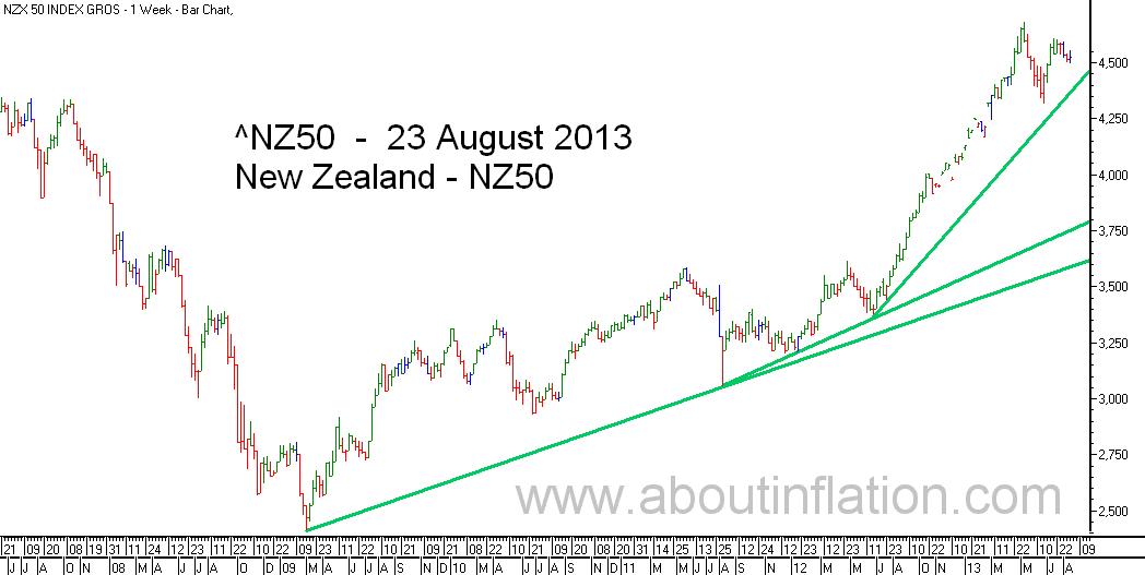 NZ 50 Index TrendLine - bar chart - 23 August 2013