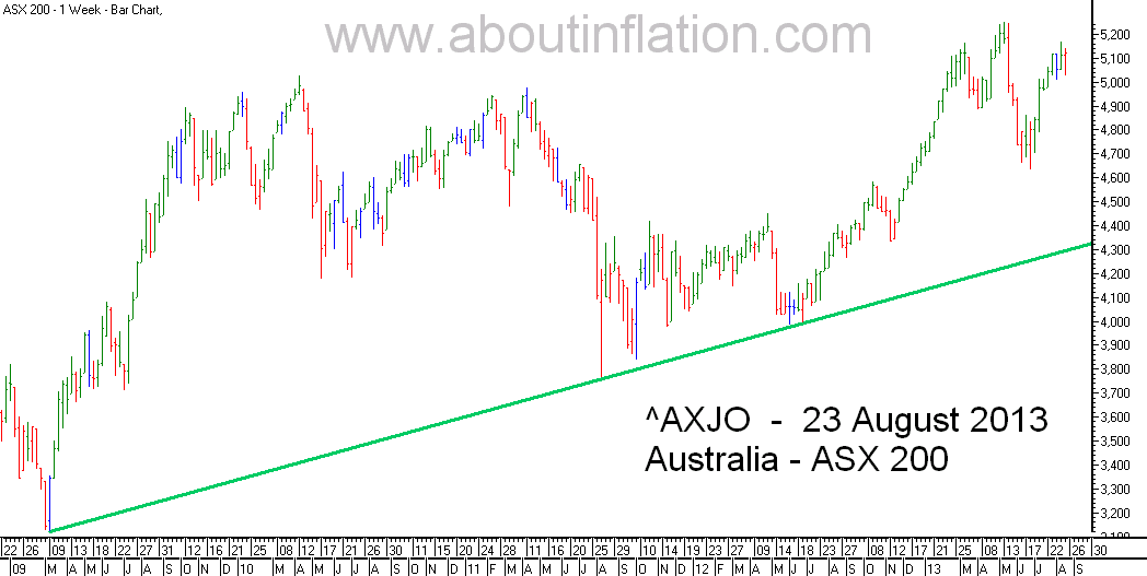 ASX 200 Index TrendLine - bar chart - 23 August 2013