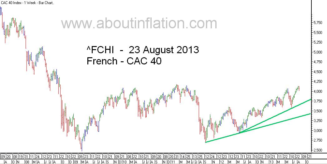 CAC 40 Index TrendLine - bar chart -  23 August 2013 - CAC 40 indice de graphique à barres