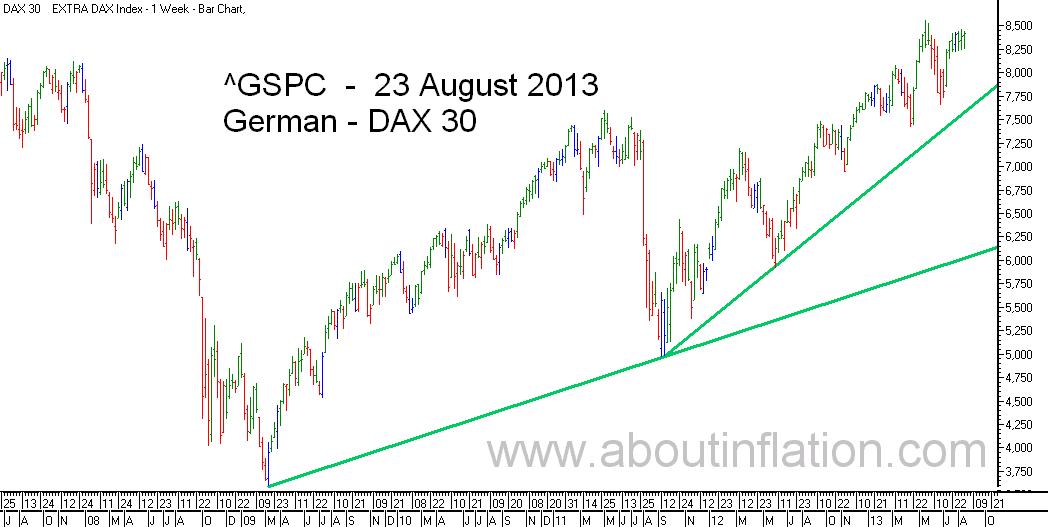 DAX 30 Index TrendLine - bar chart -  23 August 2013 - DAX 30 Index Balkendiagramm