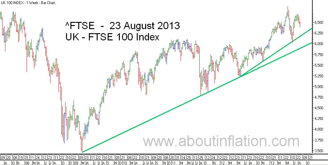 FTSE 100 Index TrendLine - bar chart - 23 August 2013