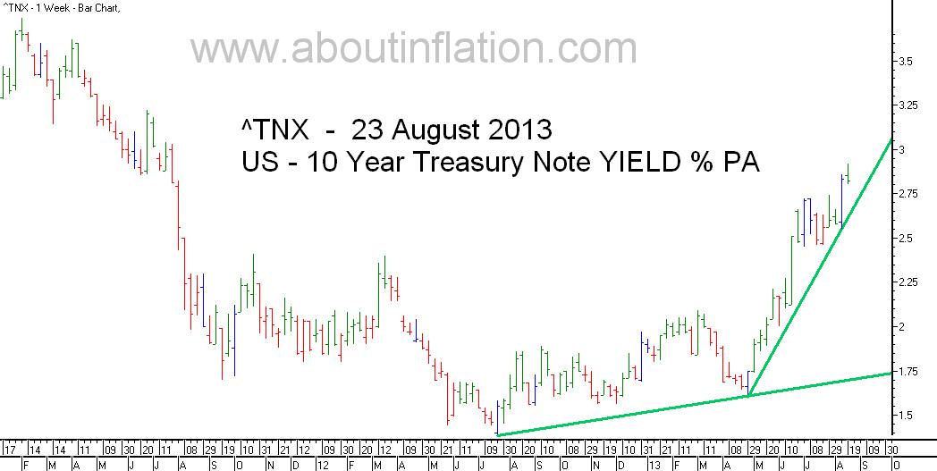 US  10 Year Treasury Note Yield TrendLine - bar chart - 23 August 2013