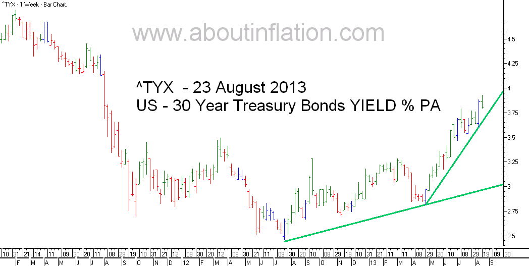 US  30 Year Treasury Bond Yield TrendLine - bar chart - 23 August 2013