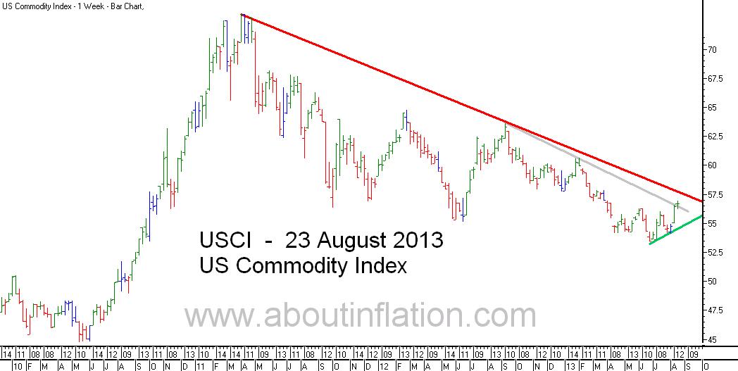US - Commodity Index TrendLine - bar chart - 23 August 2013