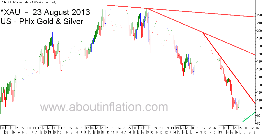 Philadelphia Gold and Silver Index TrendLine - bar chart - 23 August 2013 - ^XAU Trend Lines chart