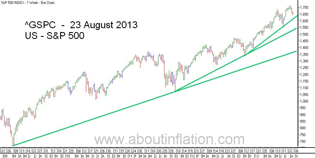 S&P 500 Index TrendLine - bar chart - 23 August 2013