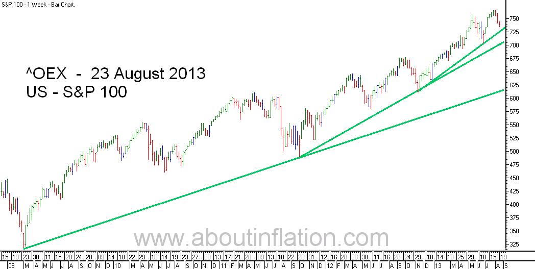 S & P 100 Index TrendLine - bar chart - 23 August 2013