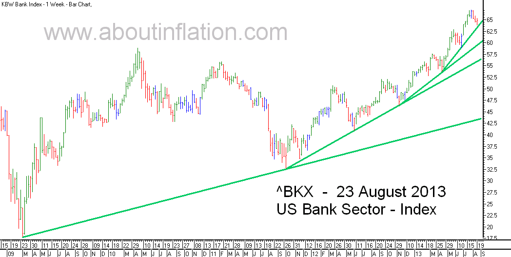 US - Bank Sector TrendLine - bar chart - 23 August 2013