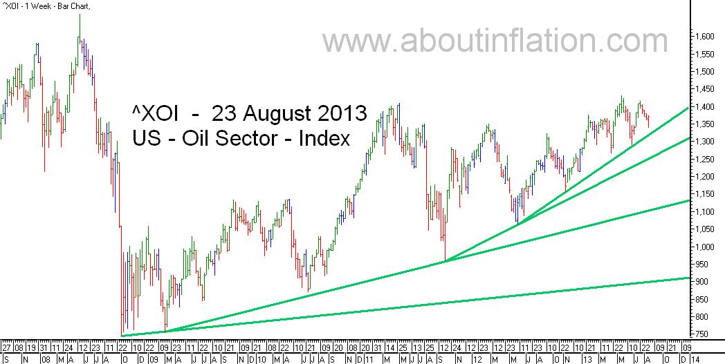 US - Oil Sector TrendLine - bar chart - 23 August 2013 - ^XOI - Oil Index