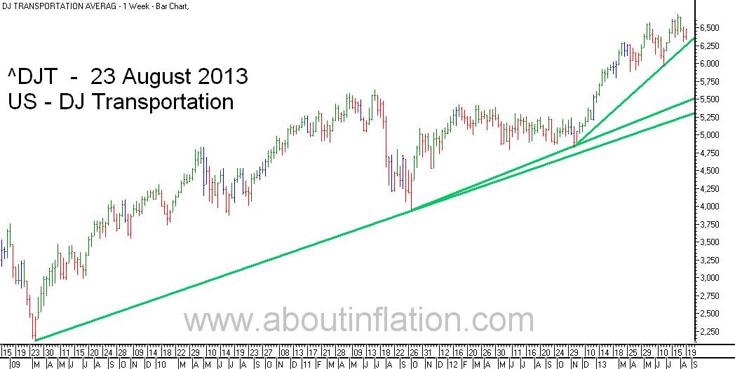 DJ Transportation Index TrendLine - bar chart - 23 August 201