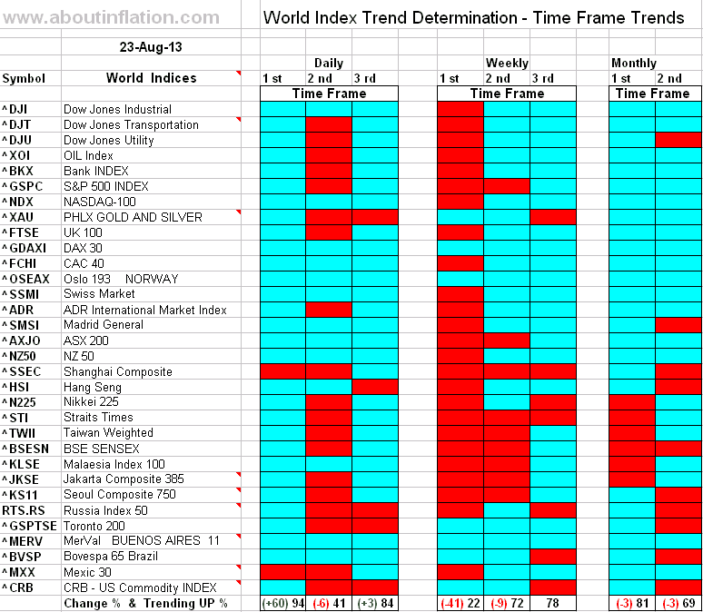 World Index Trend Determination - 23 August 2011 - end of week