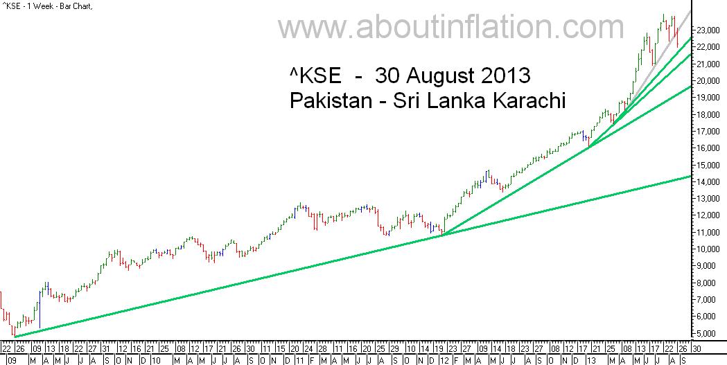 KSE  Index Trend Line bar chart - 30 August 2013 - பாக்கிஸ்தான் குறியீடு போக்கு வரி விளக்கப்படம்