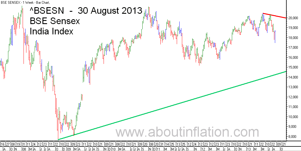BSE Sensex  Index Trend Line bar chart - 30 August 2013