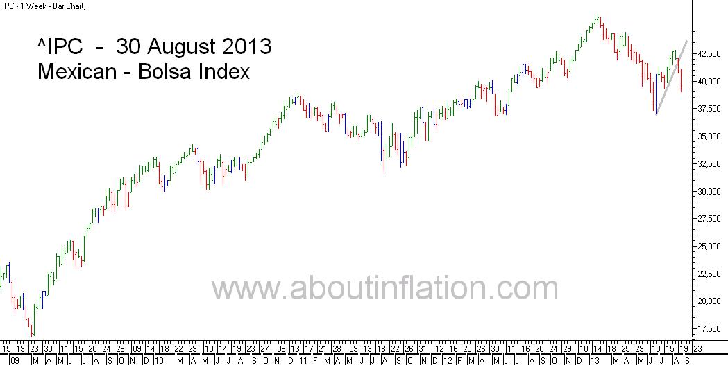 Bolsa  Index Trend Line bar chart - 30 August 2013 - Índice Bolsa de gráfico de barras