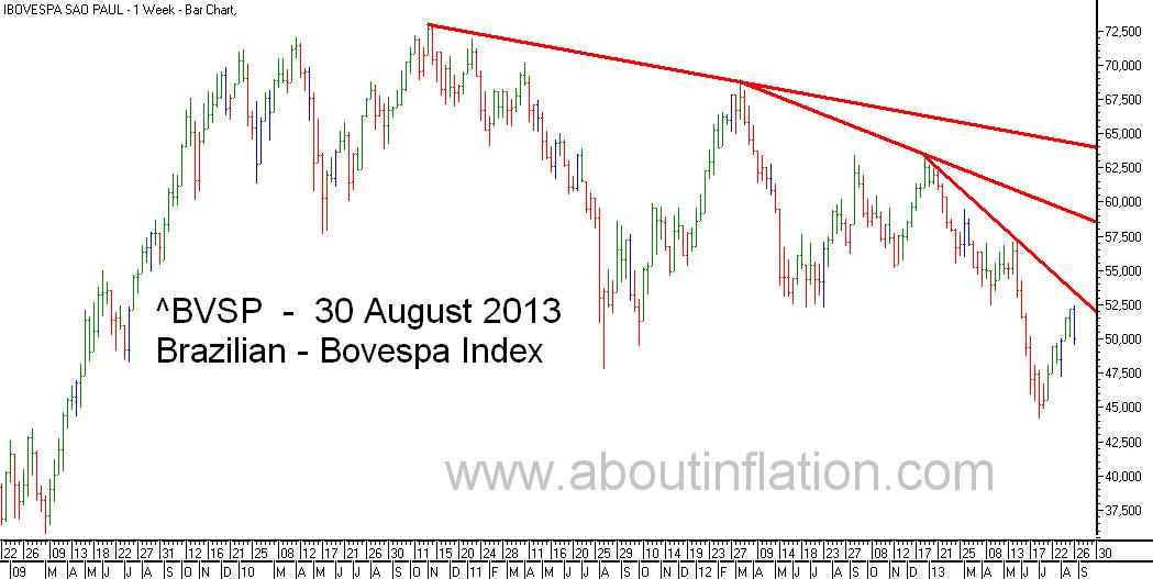 Bovesta  Index Trend Line bar chart - 30 August 2013 - Índice Bovespa gráfico de barras