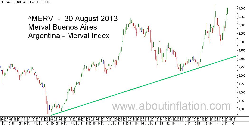 Merval  Index Trend Line bar chart - 30 August 2013 - Índice Merval de gráfico de barras