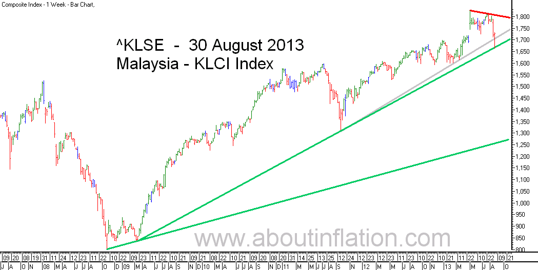 KLSE  Index Trend Line bar chart - 30 August 2013 - Indeks KLSE carta bar