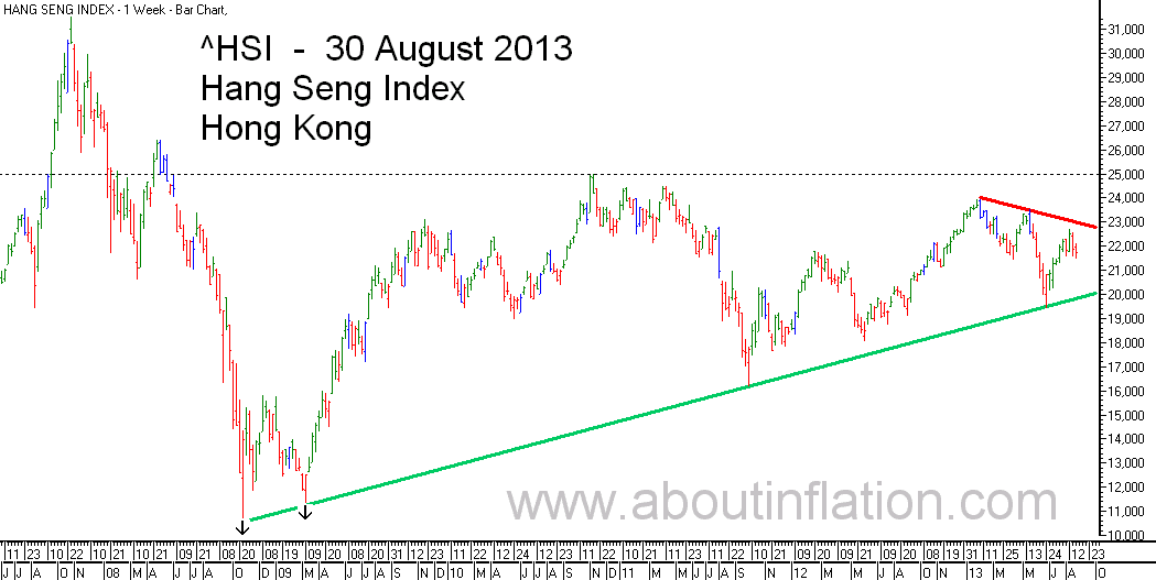 HSI Index TrendLine bar chart 30 August 2013 HSI指数条形图