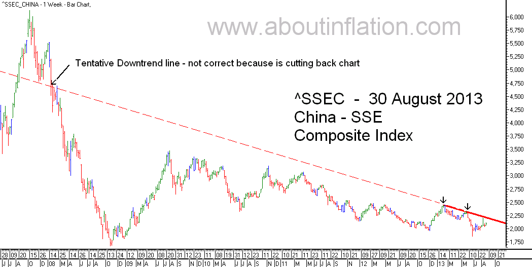 SSEC  Index Trend Line - bar chart - 30 August 2013 - SSEC指数条形图