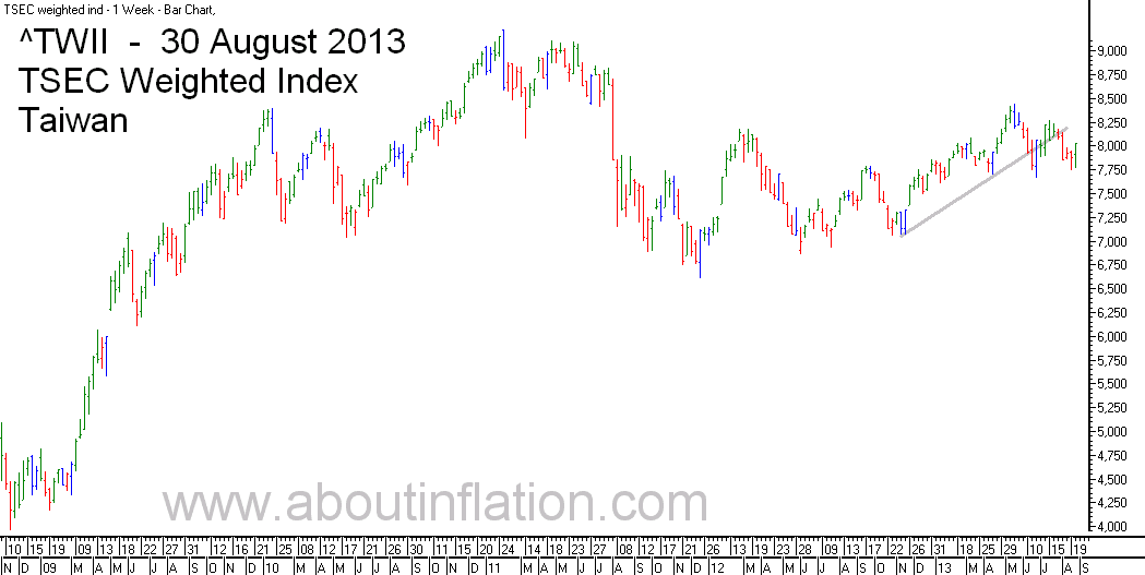 TWII  Index Trend Line - bar chart - 30 August 2013 - TWII 指数条形图