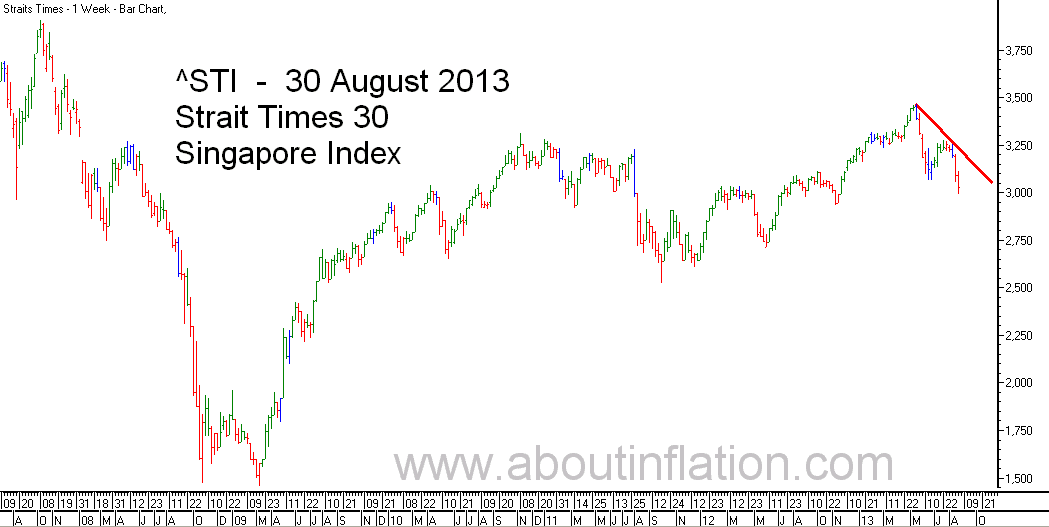 STI  Index Trend Line - bar chart - 30 August 2013 - STI 索引条形图 - Indeks STI carta bar - STI குறியீடு பொருட்டல்ல விளக்கப்படம்
