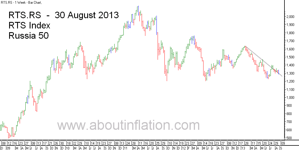 RTS 50  Index Trend Line - bar chart - 30 August 2013 - RTS 50 индекс гистограммы
