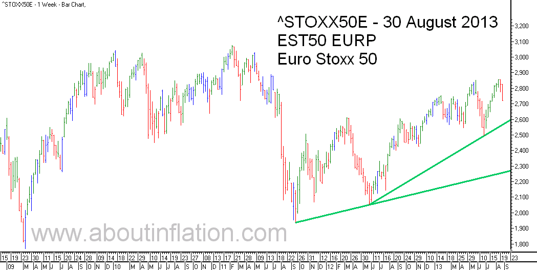 Euro Stoxx 50 Index Trend Line - bar chart - 30 August 2013 - Euro Stoxx 50 Index Balkendiagramm