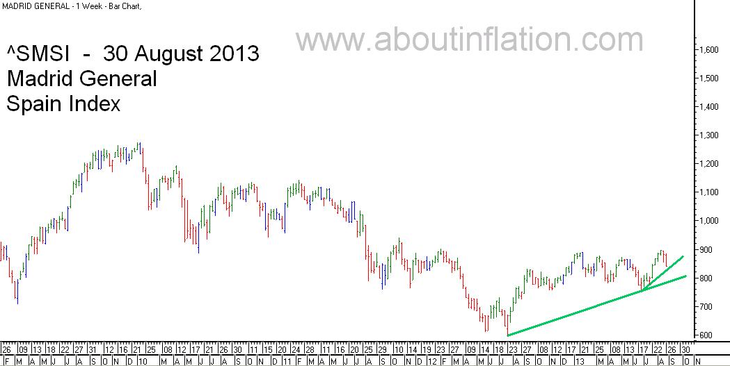 SMSI  Index Trend Line - bar chart - 30 August 2013 - SMSI Índice de gráfico de barras
