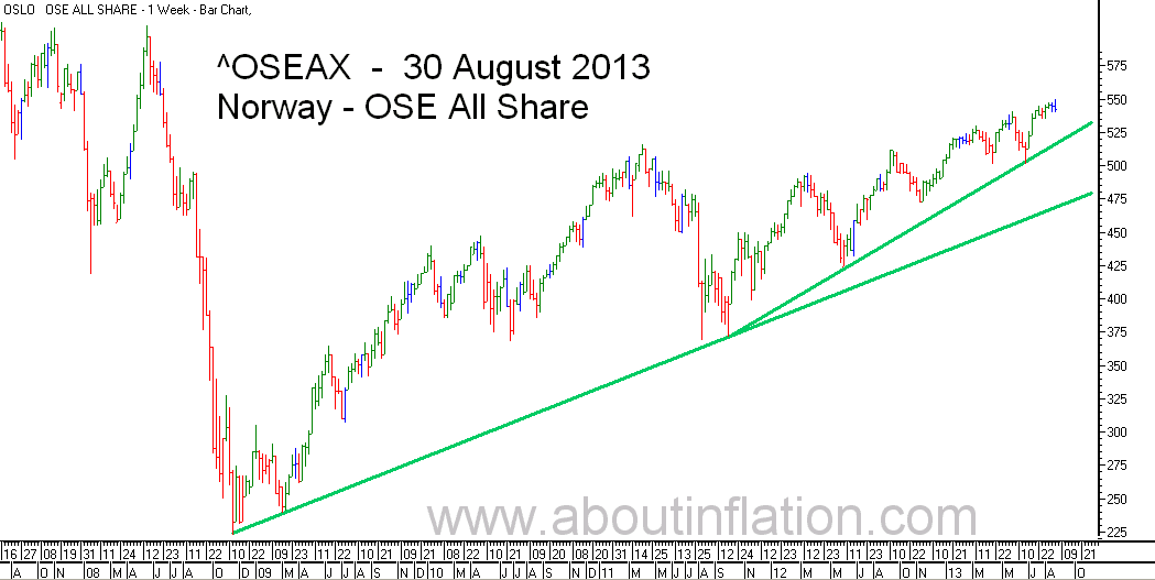 OSE All Share Index TrendLine - bar chart - 30 August 2013 - OSE Norge Index to trendlinje diagram - OSE All Share Index stolpediagram