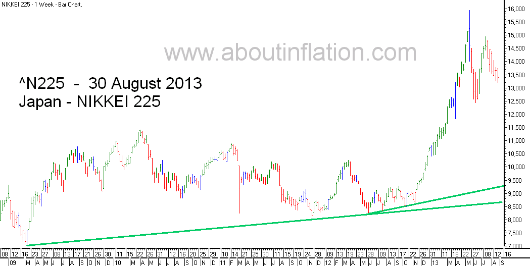 Nikkei 225 Index TrendLine - bar chart - 30 August 2013 - 日経225種平均株価の棒グラフ