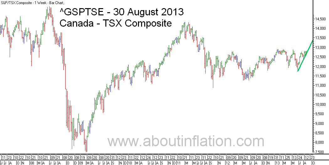 TSX Composite Index TrendLine - bar chart - 30 August 2013 - TSX Composite indice de graphique à barres