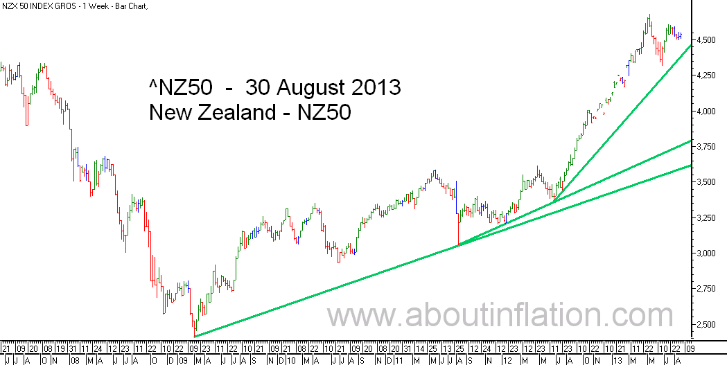 NZ 50 Index TrendLine - bar chart - 30 August 2013