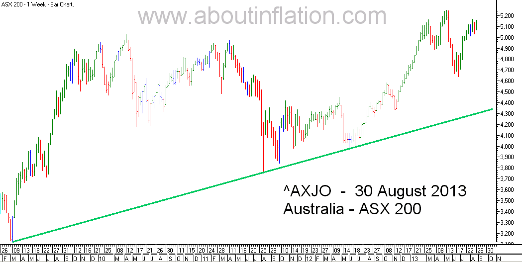 ASX 200 Index TrendLine - bar chart - 30 August 2013