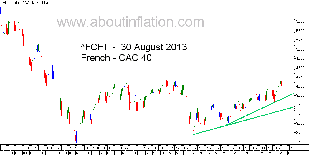 CAC 40 Index TrendLine - bar chart -  30 August 2013 - CAC 40 indice de graphique à barres