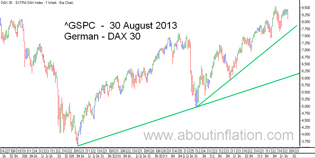 DAX 30 Index TrendLine - bar chart -  30 August 2013 - DAX 30 Index Balkendiagramm