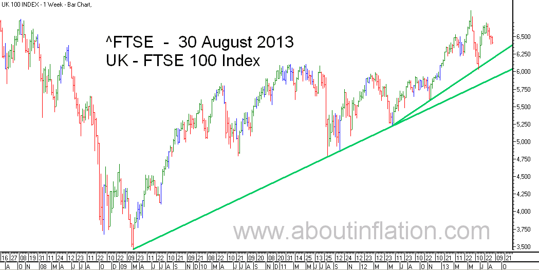 FTSE 100 Index TrendLine - bar chart - 30 August 2013