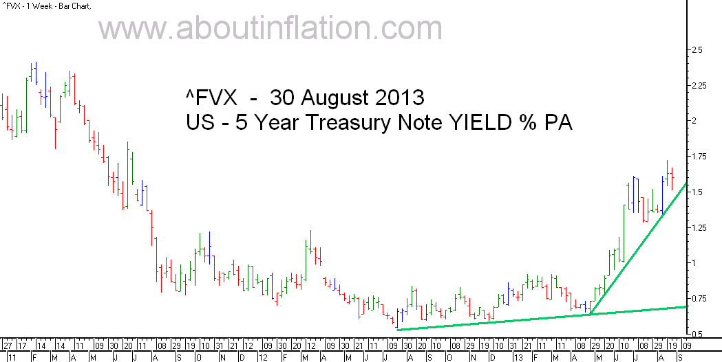 US  5 Year Treasury Note Yield TrendLine - bar chart - 30 August 2013