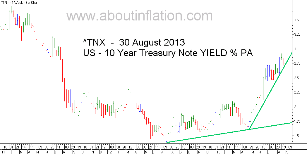 US  10 Year Treasury Note Yield TrendLine - bar chart - 30 August 2013