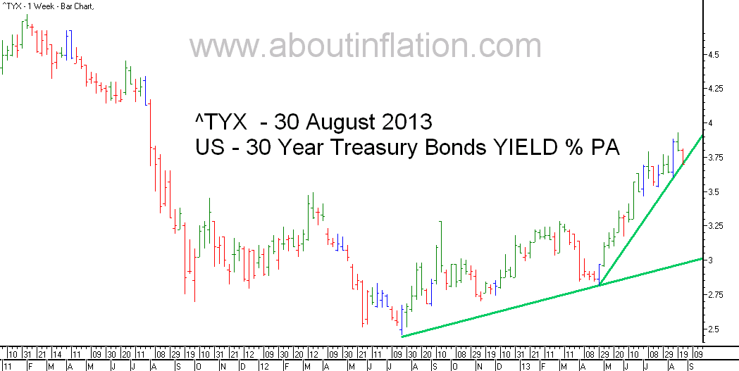 US  30 Year Treasury Bond Yield TrendLine - bar chart - 30 August 2013
