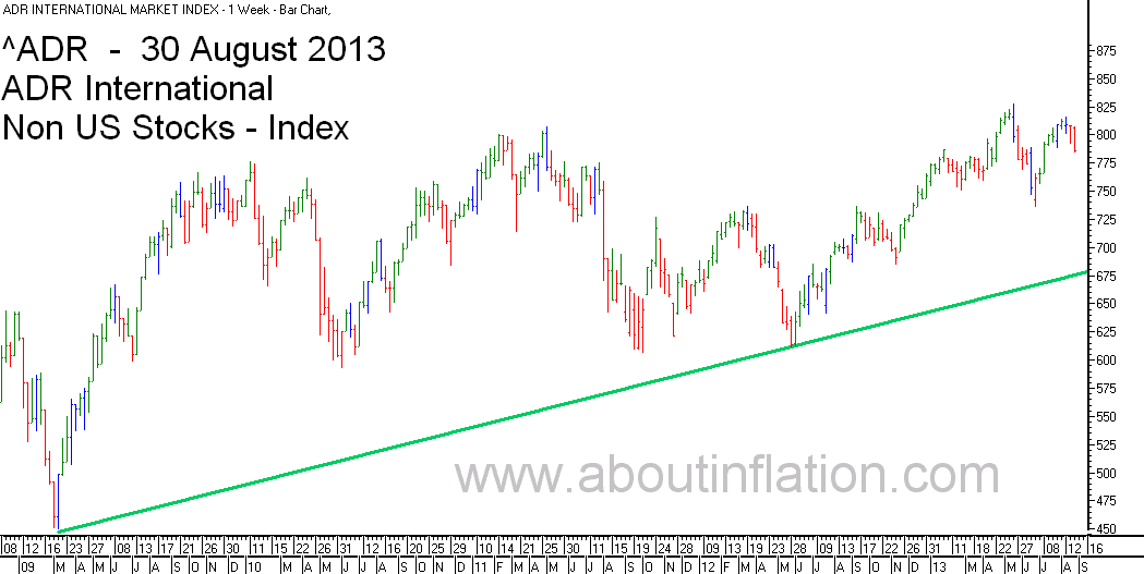 ADR International Index TrendLine - bar chart - 30 August 2013