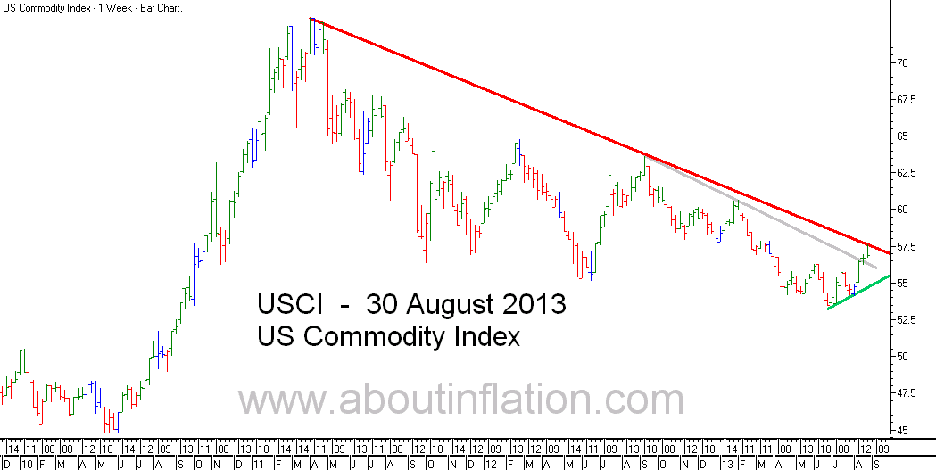 US - Commodity Index TrendLine - bar chart - 30 August 2013