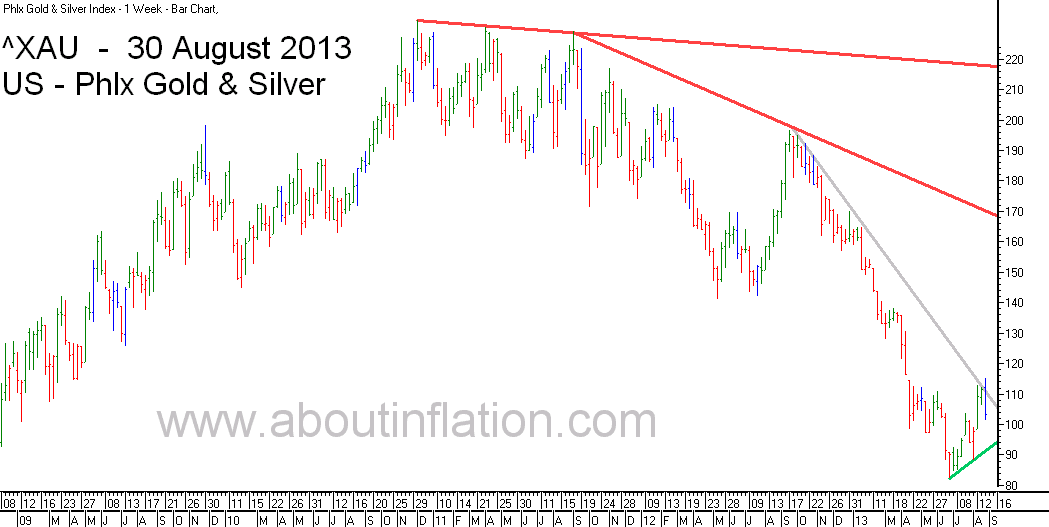 Philadelphia Gold and Silver Index TrendLine - bar chart - 30 August 2013 - ^XAU Trend Lines chart