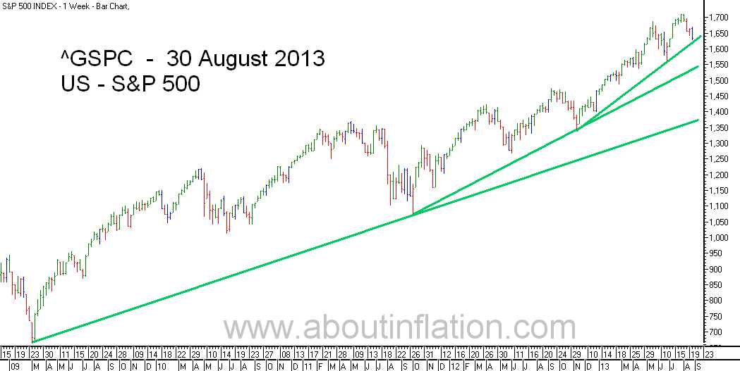 S&P 500 Index TrendLine - bar chart - 30 August 2013