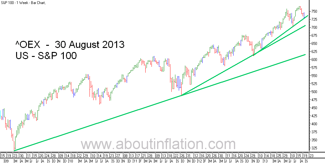 S & P 100 Index TrendLine - bar chart - 30 August 2013