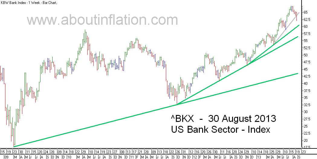 US - Bank Sector TrendLine - bar chart - 30 August 2013